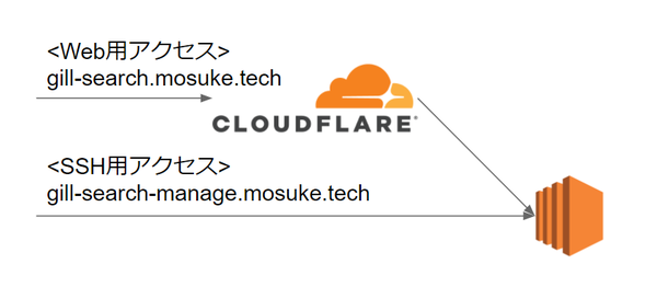 cloudflare_proxy