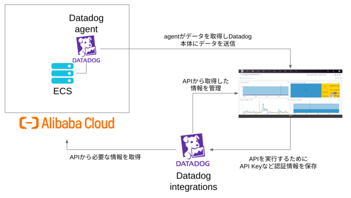 datadog-integration