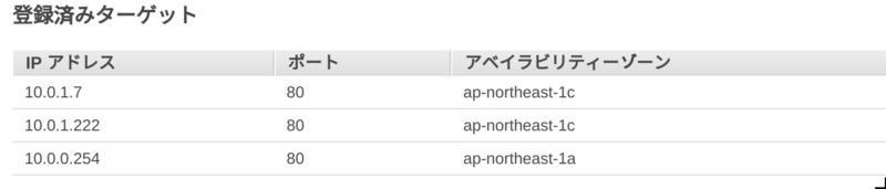Fargateの動き、Amazon ECSへのデプロイフローなどを確認する