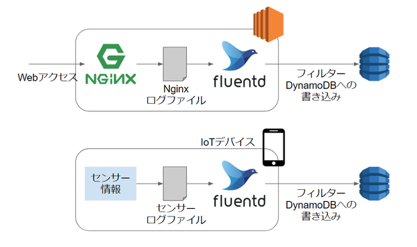 fluentd-usage-overview