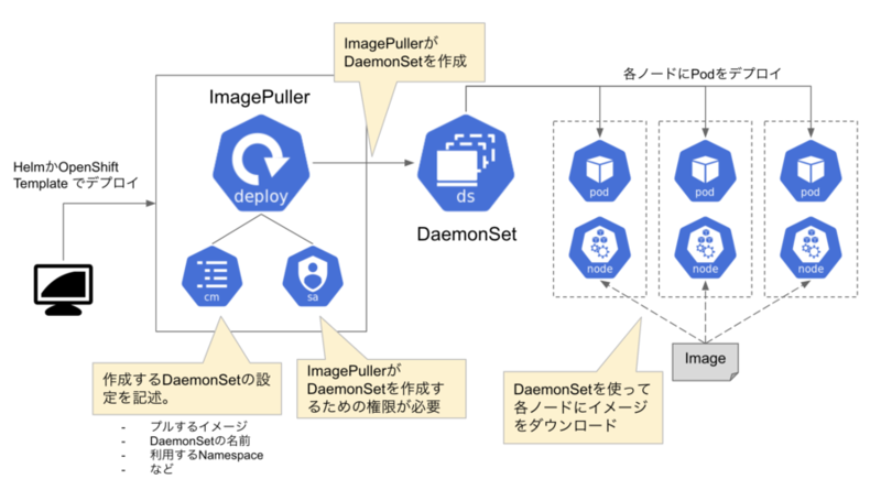 kubernetes-image-puller-overview