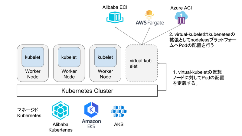 virtual-kubelet-overview